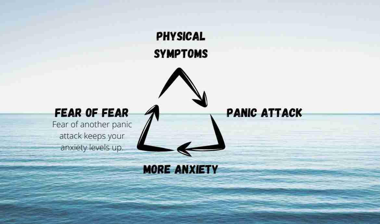 hoe stop je paniekaanval