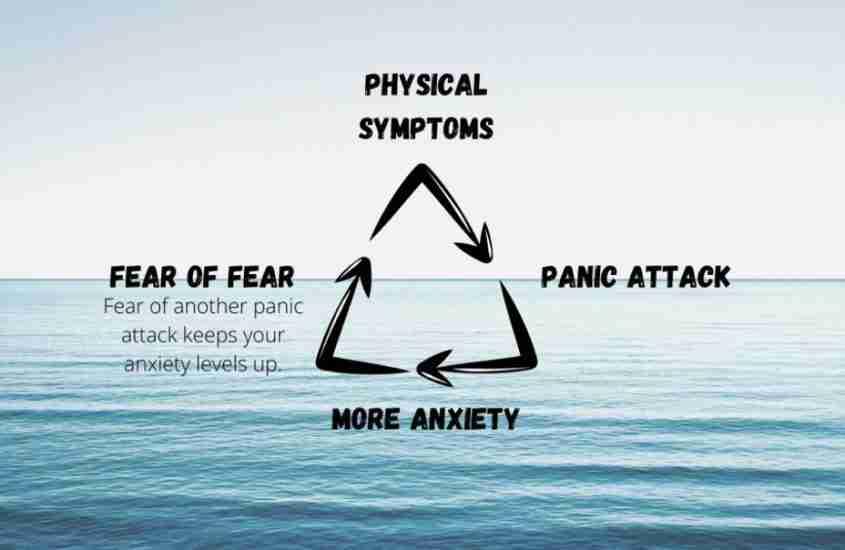 Hoe stop je een paniekaanval: Just Breathe!